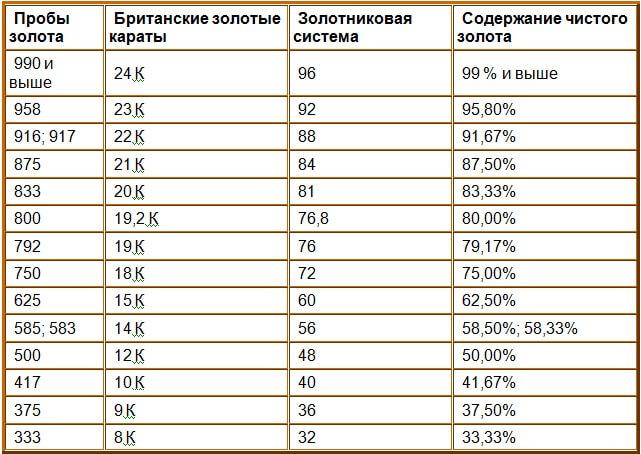 процент содержания золота в сплаве