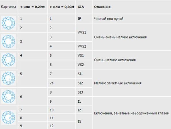 таблица ясносни бриллианта